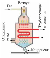 Газовые конденсационные котлы